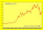 金価格長期チャート20090130